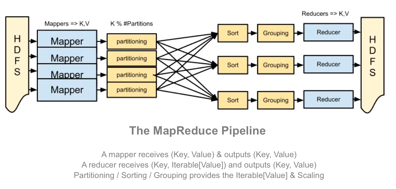 MapReduce Quick Explanation